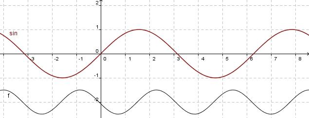 10 zusammenfassung parameter bei den trigonometrischen. Black Bedroom Furniture Sets. Home Design Ideas