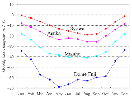 Antarctic monthly mean temperature(Japanese research station).png
